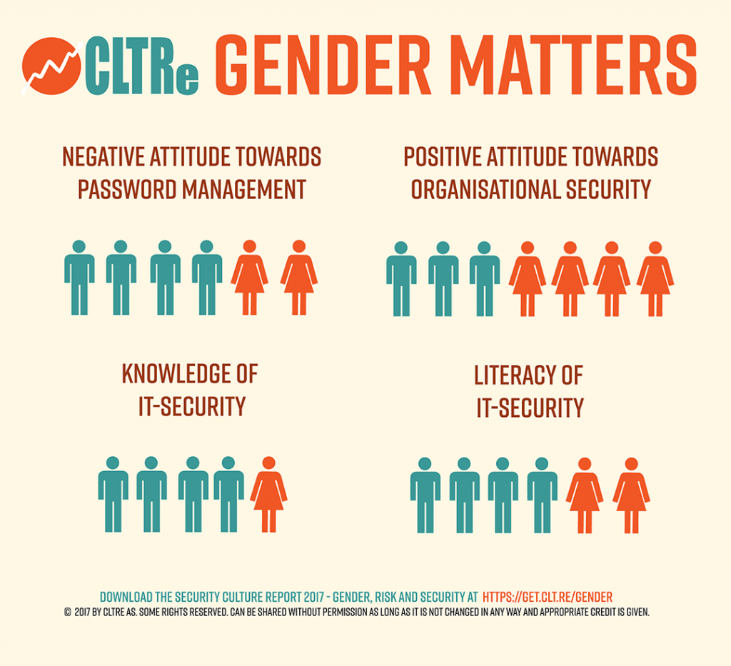 Huge security differences are observed across genders