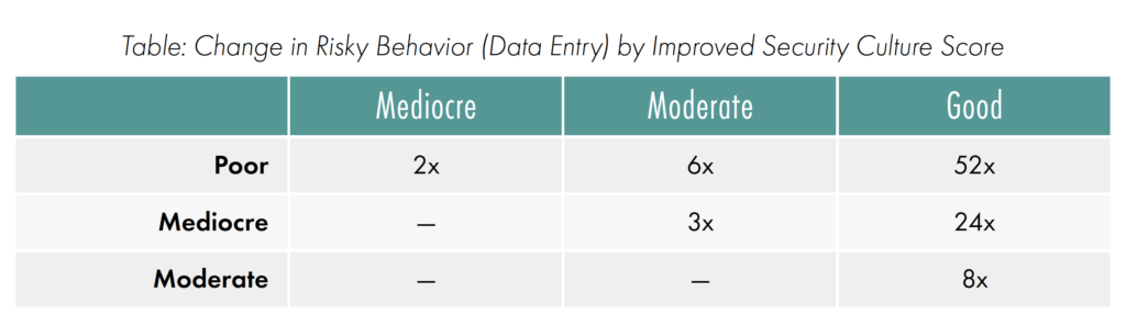 Table showing change in risky behavior (Data Entry) by improved security culture score.